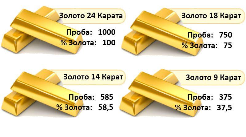 Золотниковая проба золота